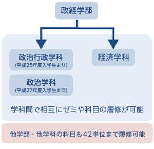 国士舘 大学 政経 学部